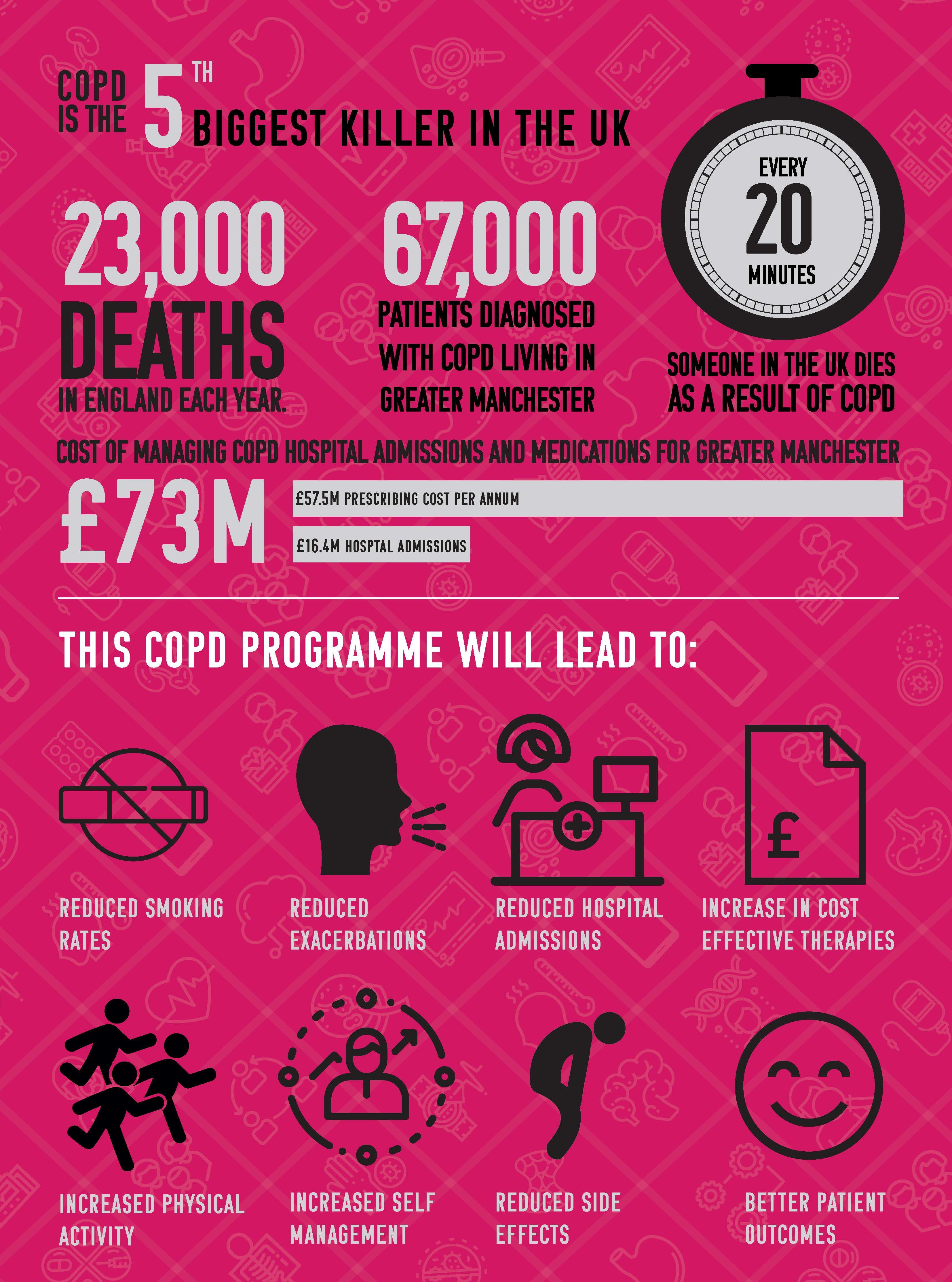 Greater Manchester COPD Infographic