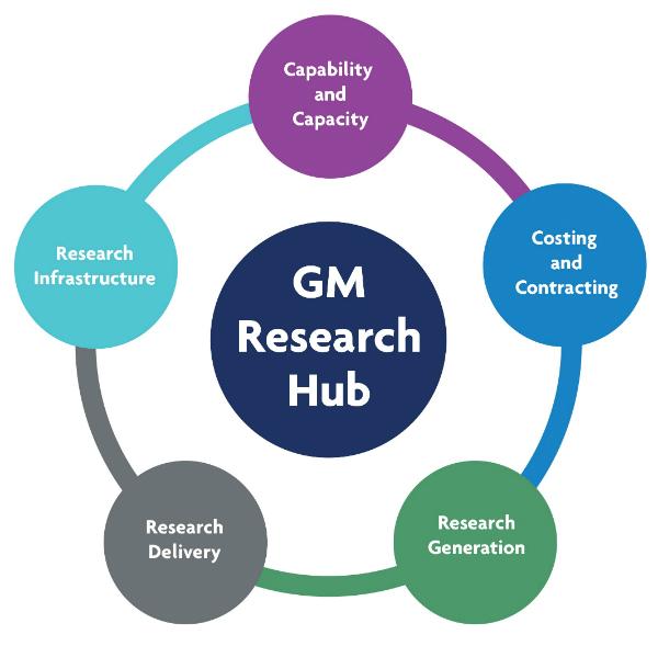 GM Research Hub