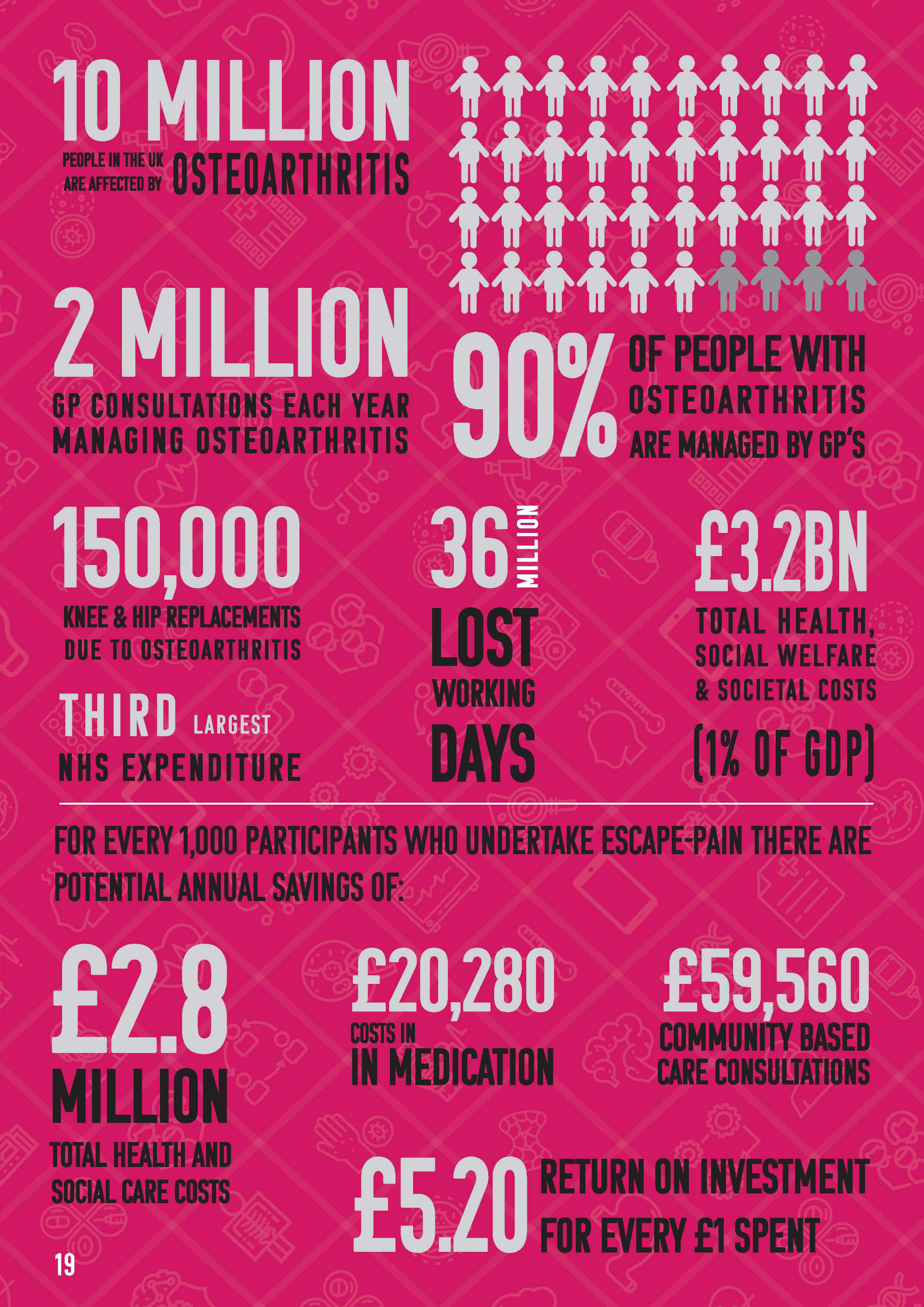 Escape Pain Infographic - 10million people in the UK are affected by osteoarthritis, 2 million GP consultations each year managing osteoarthritis 90% of people with osteoarthritis are managed by GPs. 150,000 knee and hip replacements due to osteoarthritis, 36million lost working days, £3.2 billion total health, social welfare and societal costs