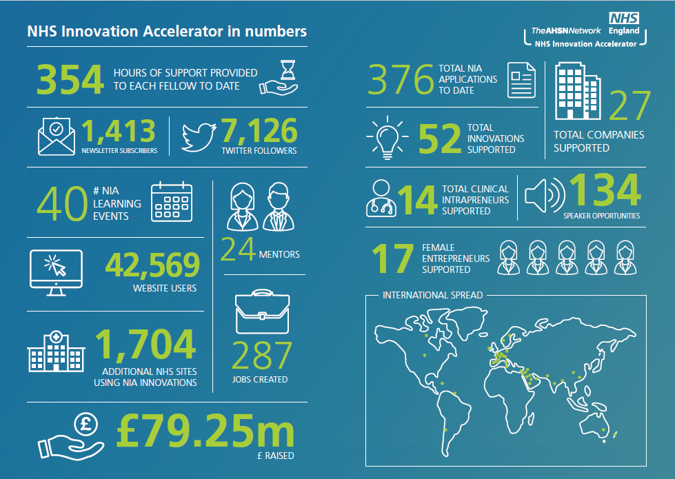 NHS Innovation Accelerator Launch Infographic