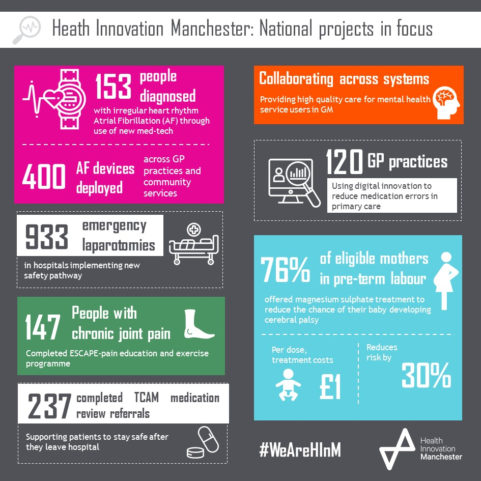 AHSN Network Infographic