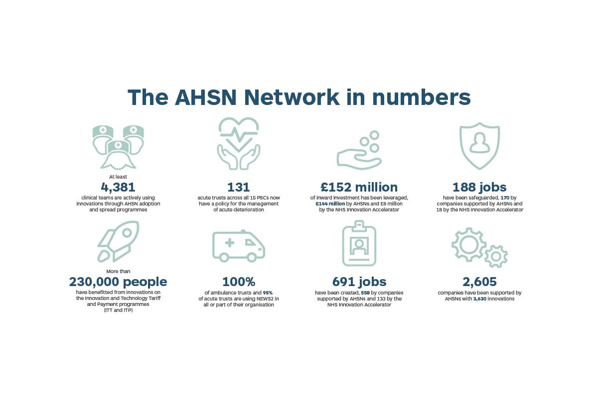19.6.19 AHSN Network Figures