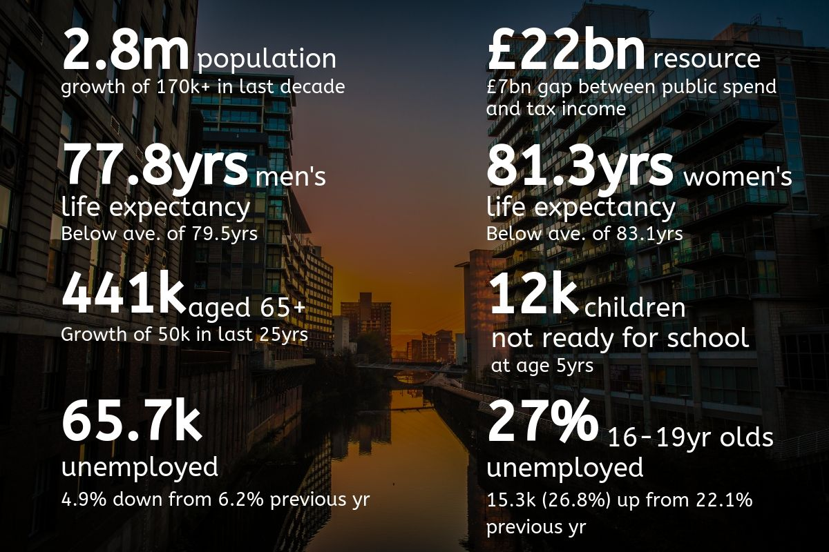 Greater Manchester Digital infographic