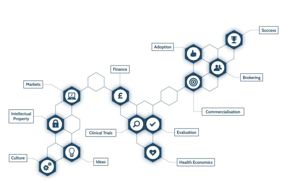 The Innovation Pathway including culture, ideas. intellectual property, markets, finance, clinical trials, health economics, evaluation, commercialisation, adoption, brokering and success