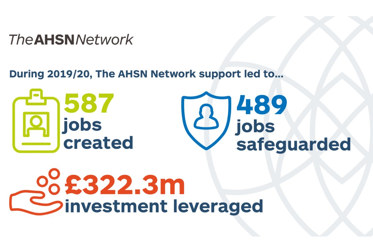 During 2019/2020 The AHSN Network support let to 587 jobs created, 489 jobs safeguarded and £322.3million investment leveraged