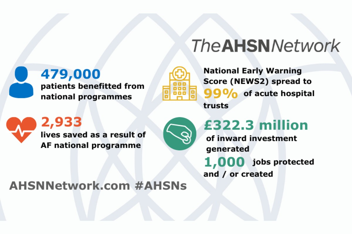 AHSN Network infographic: 479,000 patients benefitted from national programmes, 2,933 lives saved as a result of AF national programme, National Early Warning Score (NEWS2) spread to 99% of acute hospital trusts, £322.3 million of inward investment generated, 1,000 jobs protected and/or created