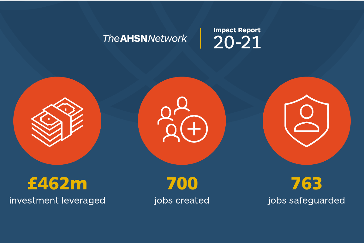 The AHSN Network Impact report 20-21. £462m investment leveraged, 700 jobs created, 763 jobs safeguarded